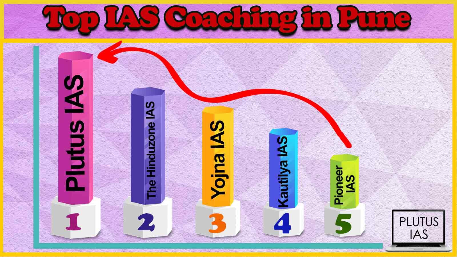 Best 10 IAS Coaching in Pune