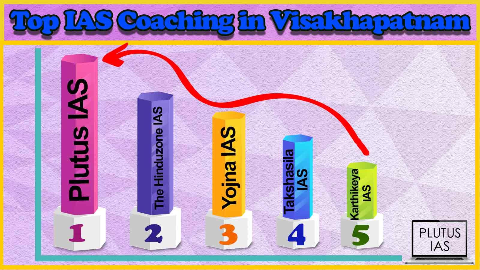 Top 10 IAS Coaching in Thane