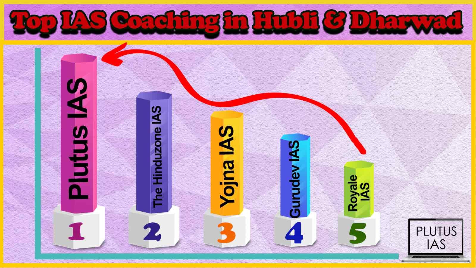 Top 10 IAS Coaching in Hubli and Dharwad