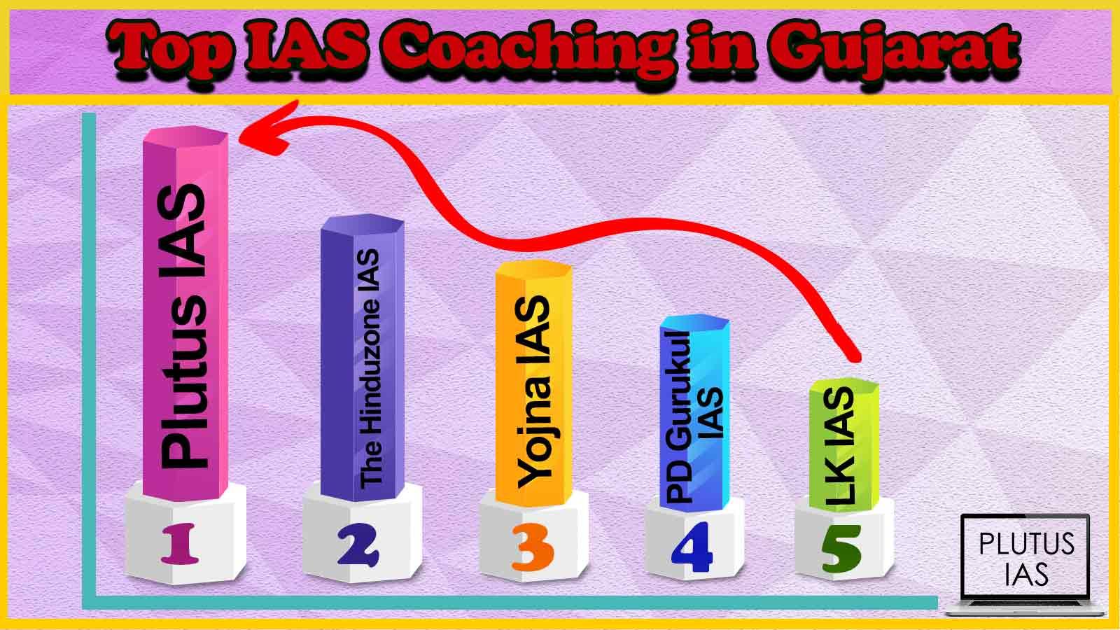 Best 10 IAS Coaching in Gujarat