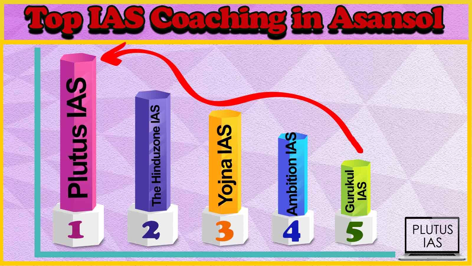 Best 10 IAS Coaching in Asansol