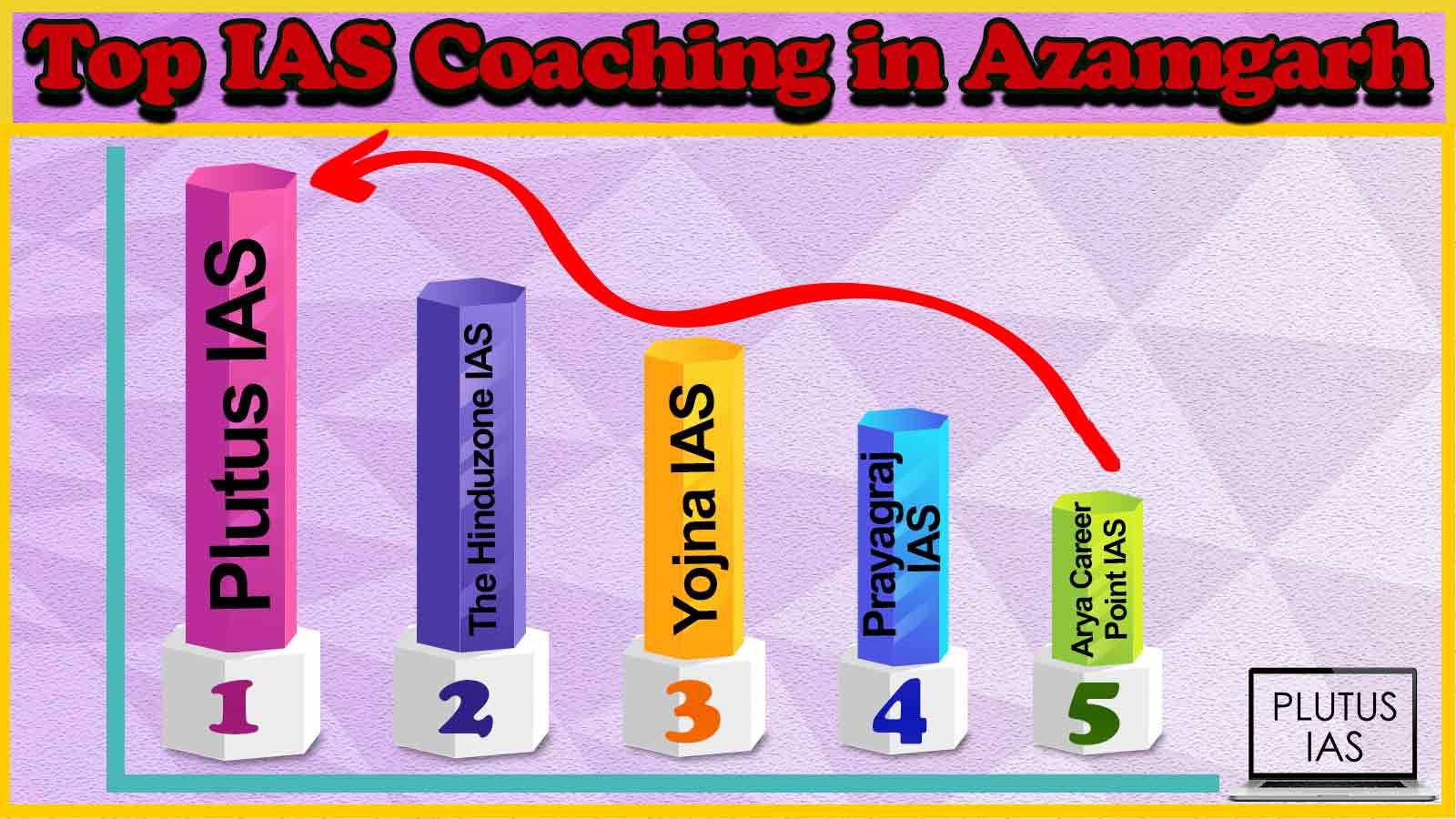 Best 10 IAS Coaching in Azamgarh
