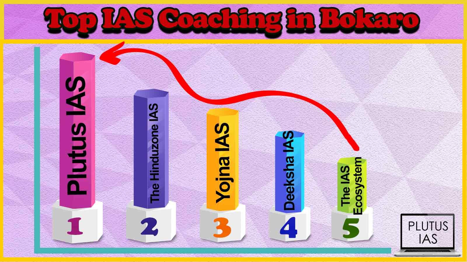 Best 10 IAS Coaching in Bokaro