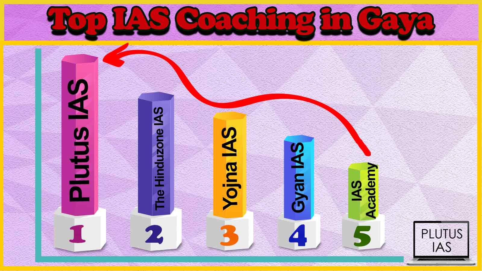 Best 10 IAS Coaching in Gaya