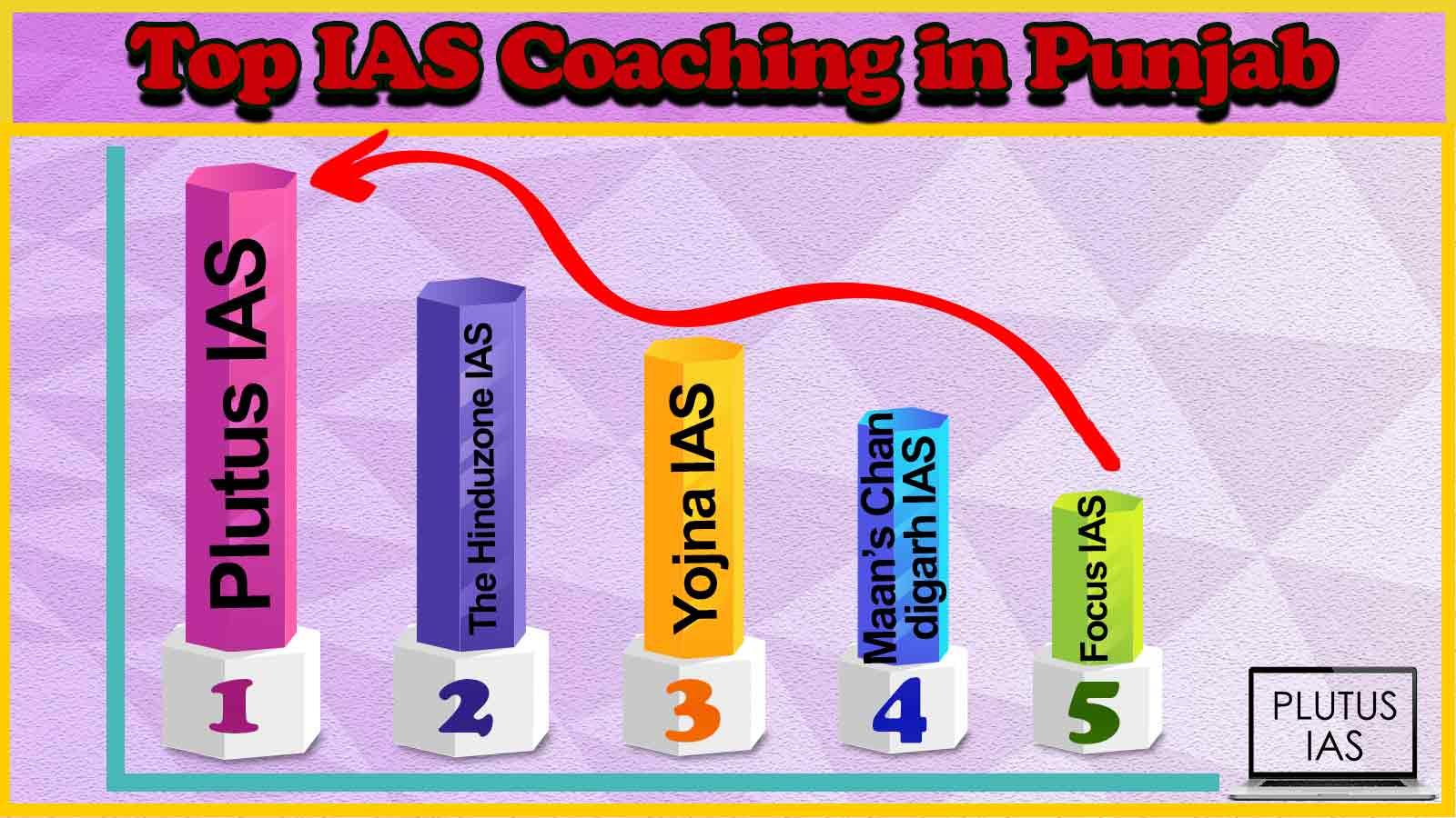 Best 10 IAS Coaching in Punjab