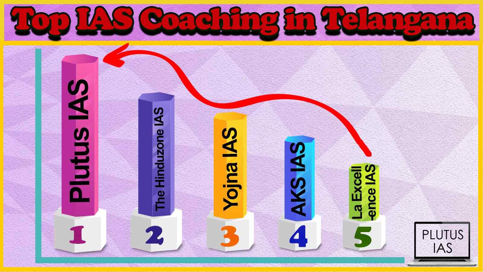 Top 10 IAS Coaching in Telangana