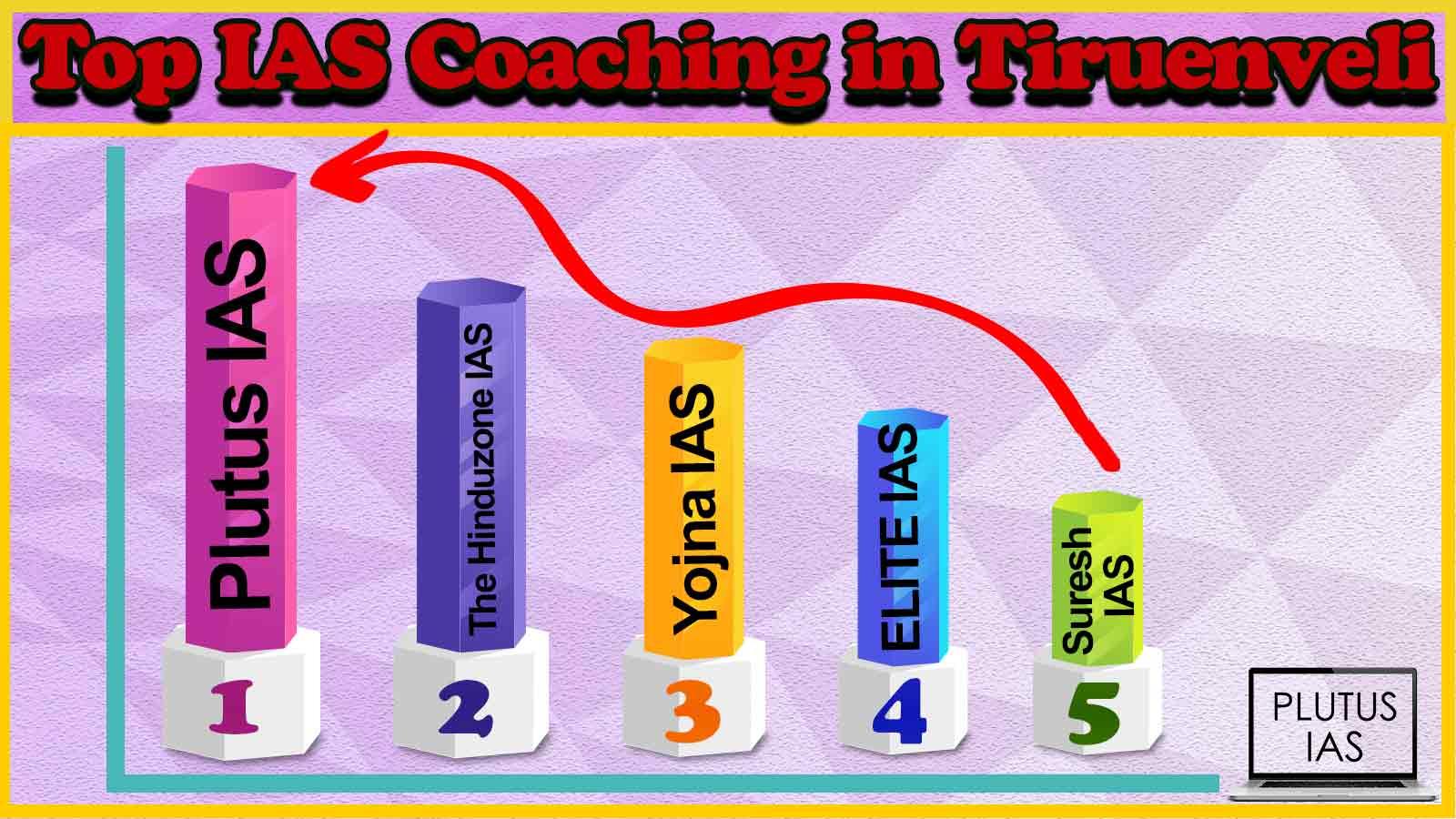 Best 10 IAS Coaching in Tiruenveli