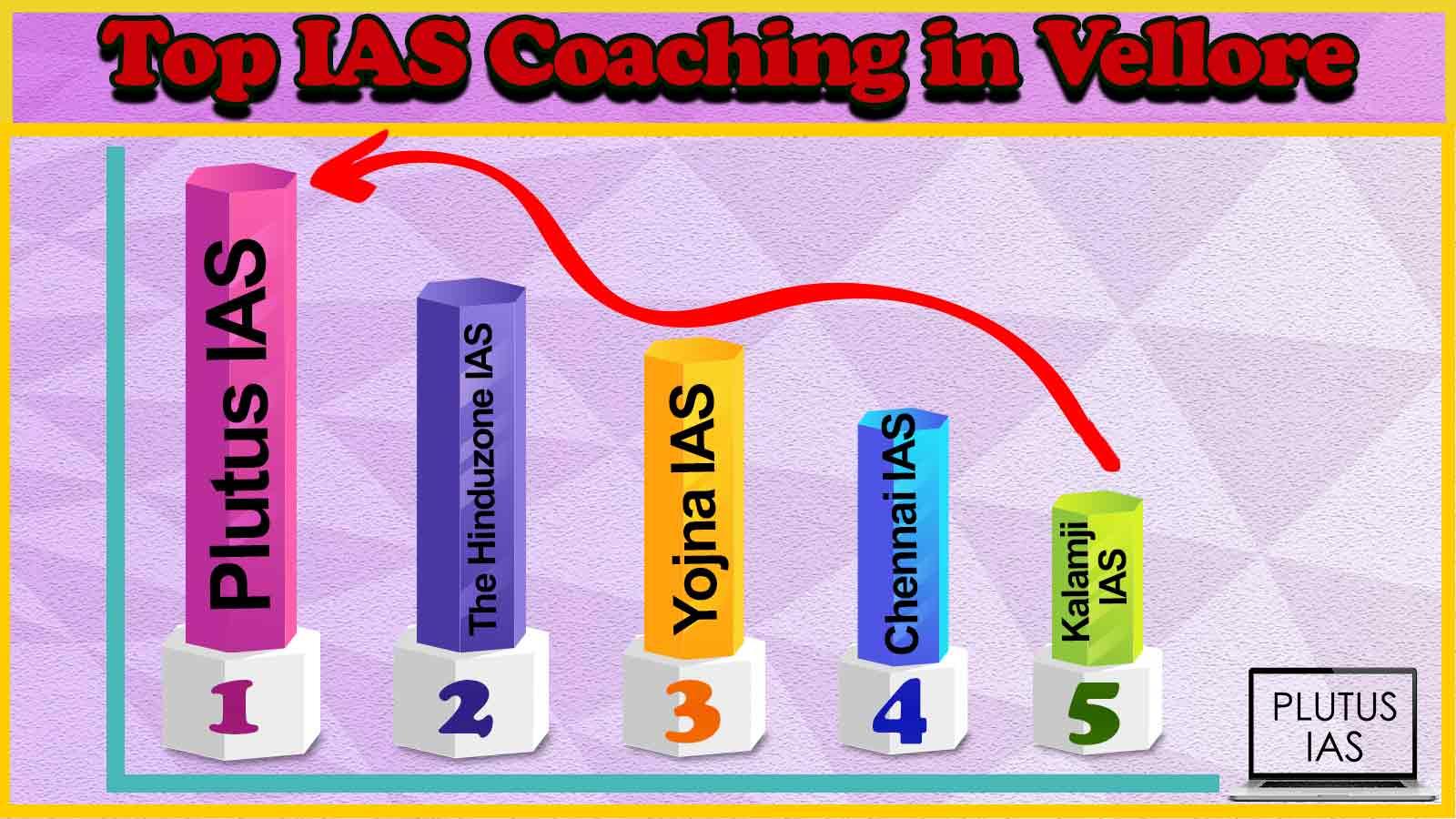 Best 10 IAS Coaching in Vellore