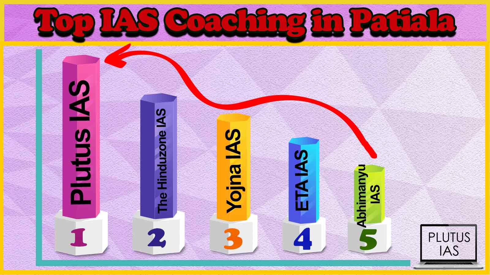 Top 10 IAS Coaching in Patiala